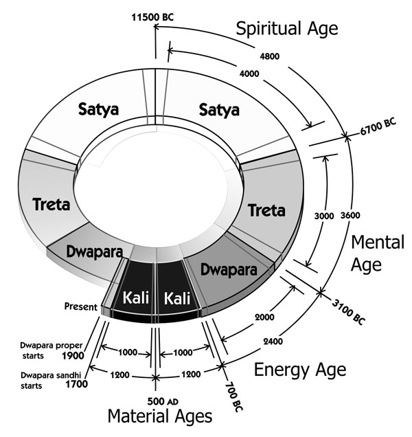 Yuga Cycle Diagram